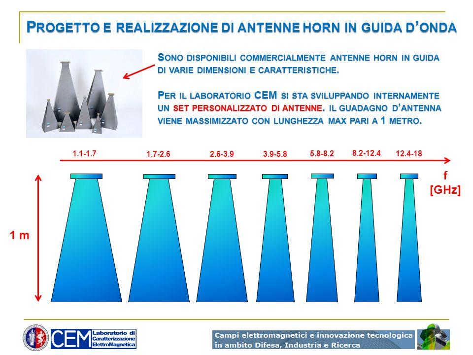 P ROGETTO E REALIZZAZIONE DI ANTENNE HORN IN GUIDA D ONDA 1 m 1.1-1.7 1.7-2.62.6-3.93.9-5.8 5.8-8.2 8.2-12.4 12.4-18 f [GHz] S ONO DISPONIBILI COMMERCIALMENTE ANTENNE HORN IN GUIDA DI VARIE DIMENSIONI E CARATTERISTICHE.
