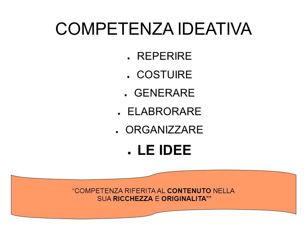 COMPETENZA IDEATIVA REPERIRE COSTUIRE GENERARE ELABRORARE ORGANIZZARE LE IDEE COMPETENZA RIFERITA AL CONTENUTO NELLA SUA RICCHEZZA E ORIGINALITA'