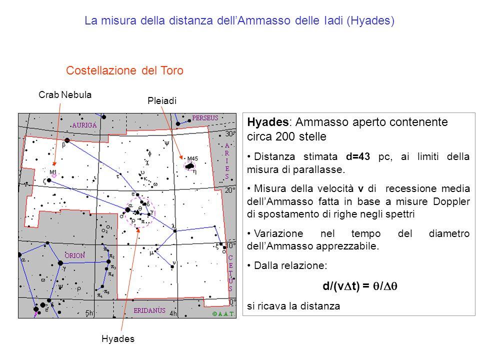 La misura della distanza dellAmmasso delle Iadi (Hyades) Hyades Crab Nebula Pleiadi Costellazione del Toro Hyades: Ammasso aperto contenente circa 200