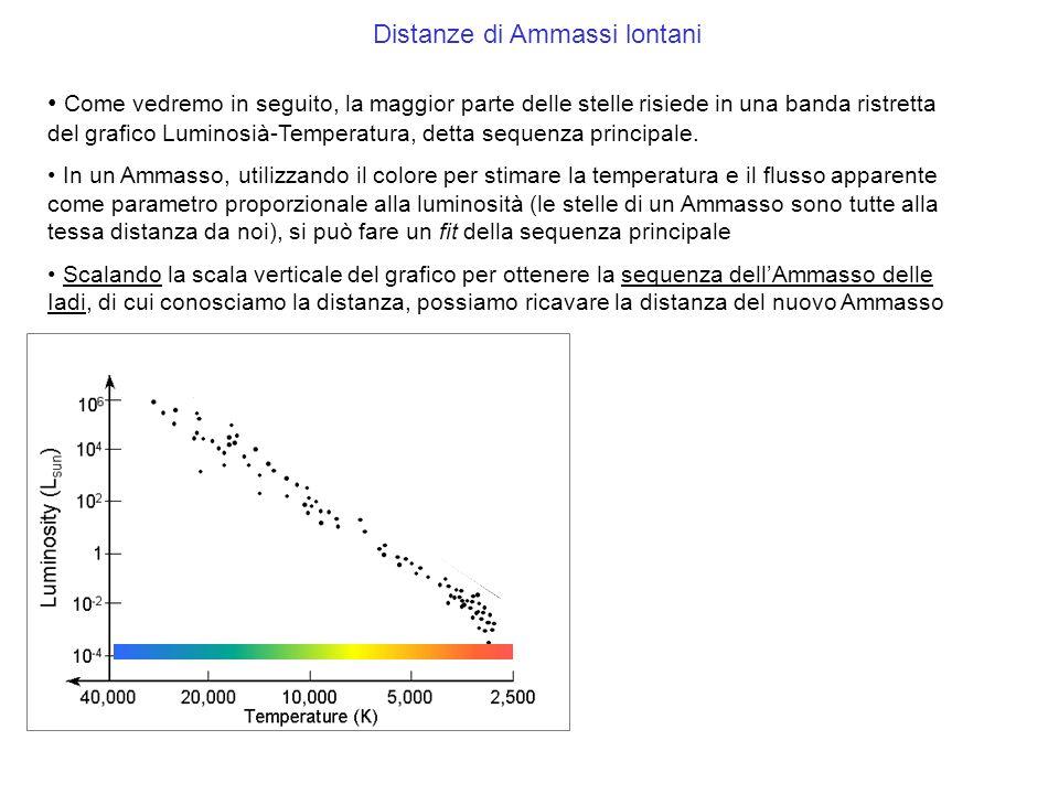 Distanze di Ammassi lontani Come vedremo in seguito, la maggior parte delle stelle risiede in una banda ristretta del grafico Luminosià-Temperatura, d