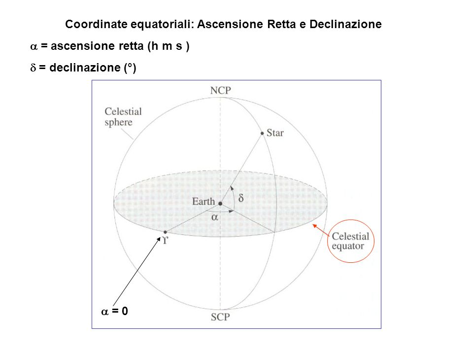 Coordinate equatoriali: Ascensione Retta e Declinazione = ascensione retta (h m s ) = declinazione (°) = 0