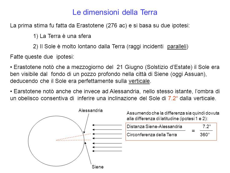 Le dimensioni della Terra La prima stima fu fatta da Erastotene (276 ac) e si basa su due ipotesi: 1) La Terra è una sfera 2) Il Sole è molto lontano