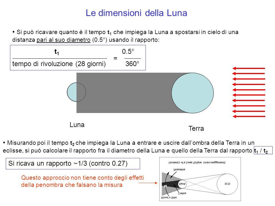 Le dimensioni della Luna Si può ricavare quanto è il tempo t 1 che impiega la Luna a spostarsi in cielo di una distanza pari al suo diametro (0.5°) us