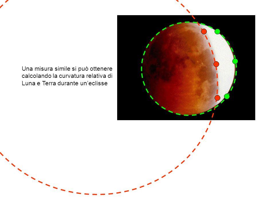 Una misura simile si può ottenere calcolando la curvatura relativa di Luna e Terra durante uneclisse
