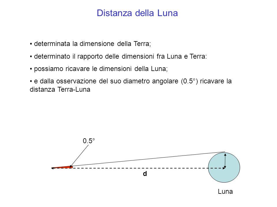 determinata la dimensione della Terra; determinato il rapporto delle dimensioni fra Luna e Terra: possiamo ricavare le dimensioni della Luna; e dalla