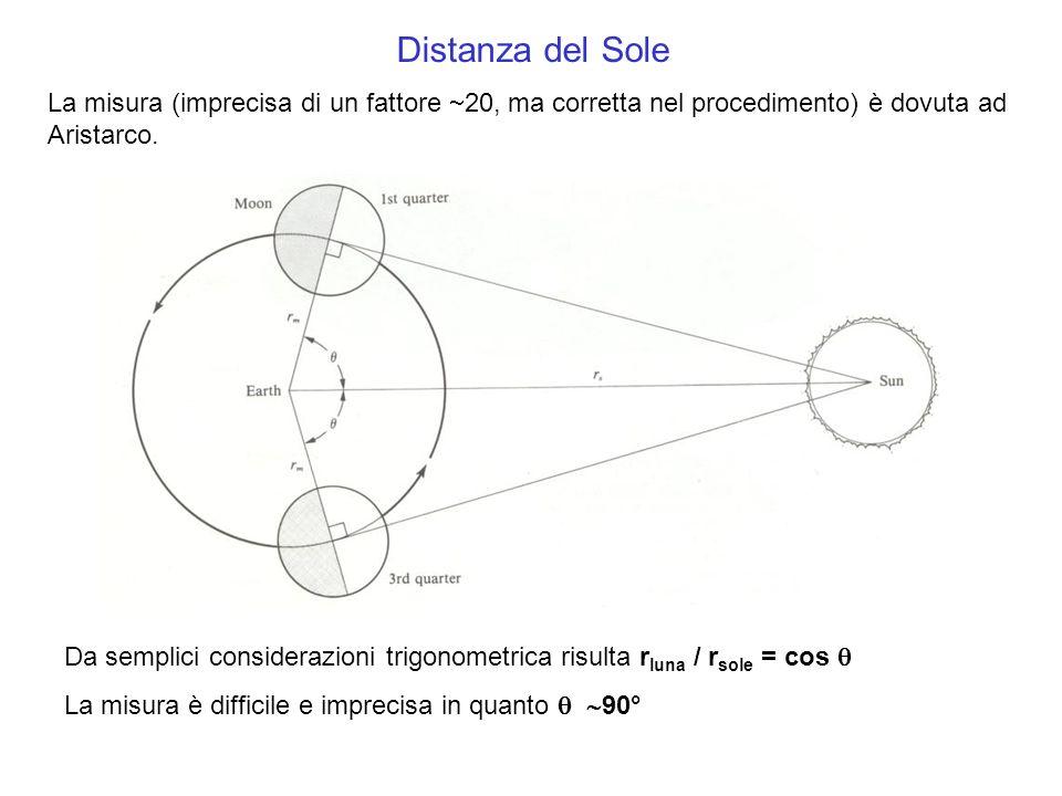 Distanza del Sole La misura (imprecisa di un fattore 20, ma corretta nel procedimento) è dovuta ad Aristarco. Da semplici considerazioni trigonometric