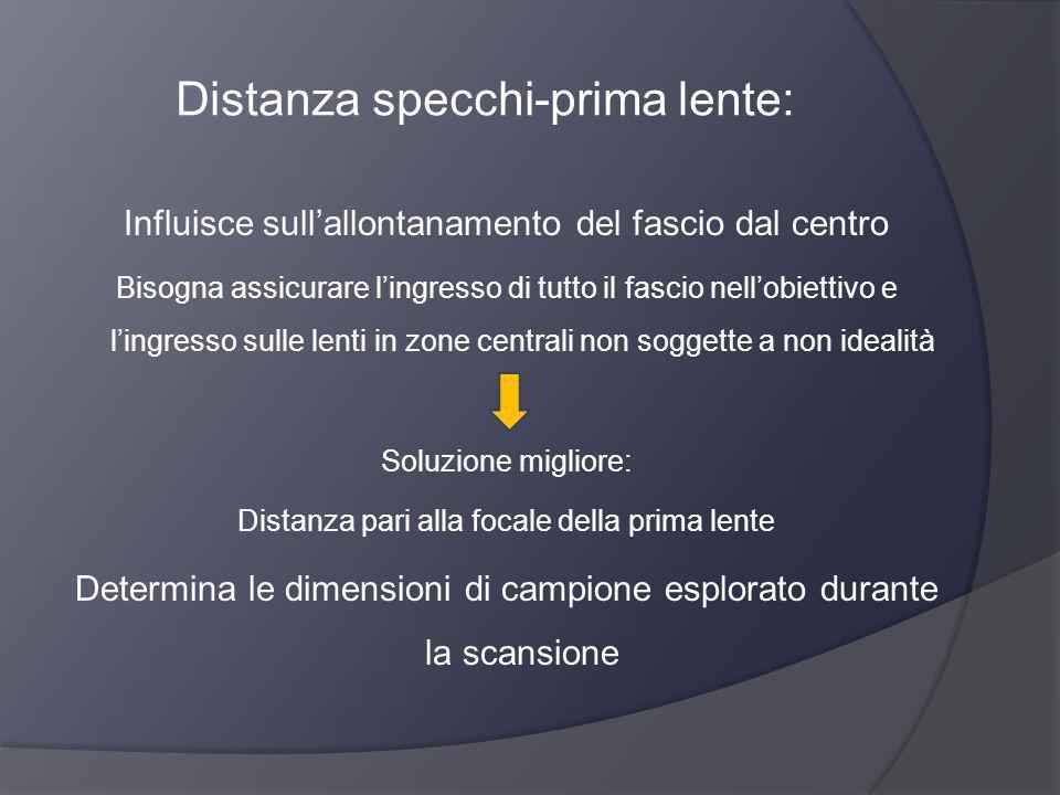Distanza specchi-prima lente: Influisce sullallontanamento del fascio dal centro Bisogna assicurare lingresso di tutto il fascio nellobiettivo e lingr