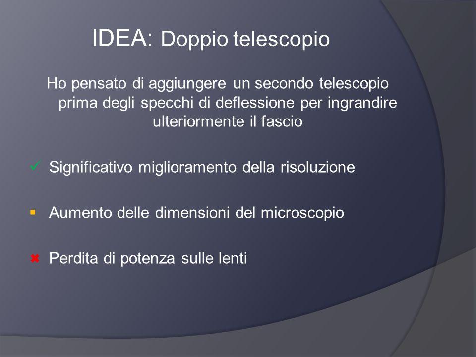 IDEA: Doppio telescopio Ho pensato di aggiungere un secondo telescopio prima degli specchi di deflessione per ingrandire ulteriormente il fascio Signi
