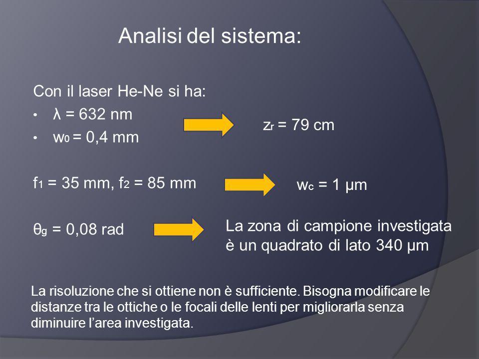 Analisi del sistema: Con il laser He-Ne si ha: λ = 632 nm w 0 = 0,4 mm f 1 = 35 mm, f 2 = 85 mm θ g = 0,08 rad z r = 79 cm w c = 1 μm La risoluzione c