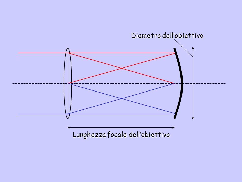 Lunghezza focale dellobiettivo Diametro dellobiettivo