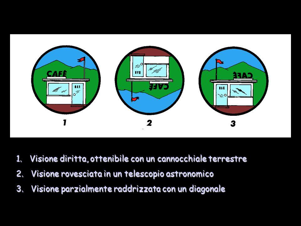 1. Visione diritta, ottenibile con un cannocchiale terrestre 2. Visione rovesciata in un telescopio astronomico 3. Visione parzialmente raddrizzata co