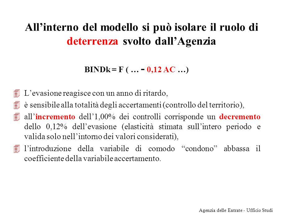 Agenzia delle Entrate - Ufficio Studi I risultati della stima (modello II) BINDk= 0,03+1,45 PFR+1,63 CE-0,12AC+0,40 QPR-0,07D1+e 0,03 = Termine costante PFR = pressione fiscale reale; CE = ciclo economico; AC = accertamenti ritardati di un periodo; QPR = quota dei profitti lordi sul PIL; D1 = variabile di comodo per il condono del 1991; e = residuo rappresentante tutto ciò che non è spiegato.