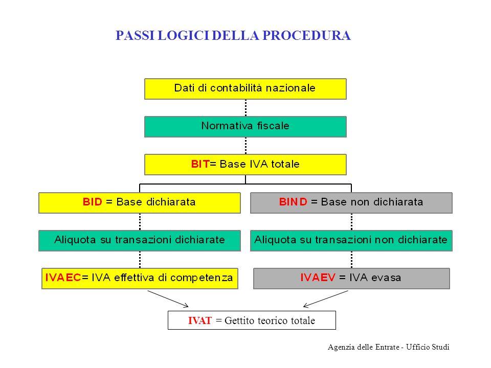 Agenzia delle Entrate - Ufficio Studi PASSI LOGICI DELLA PROCEDURA IVAT = Gettito teorico totale