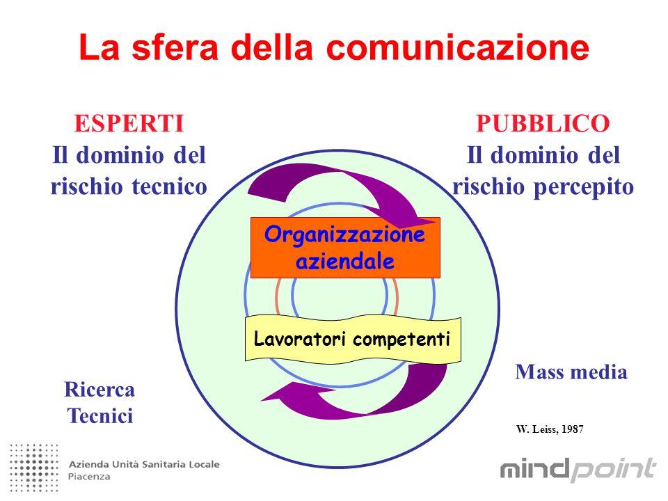 La sfera della comunicazione ESPERTI Il dominio del rischio tecnico PUBBLICO Il dominio del rischio percepito Organizzazione aziendale Lavoratori competenti Ricerca Tecnici Mass media W.