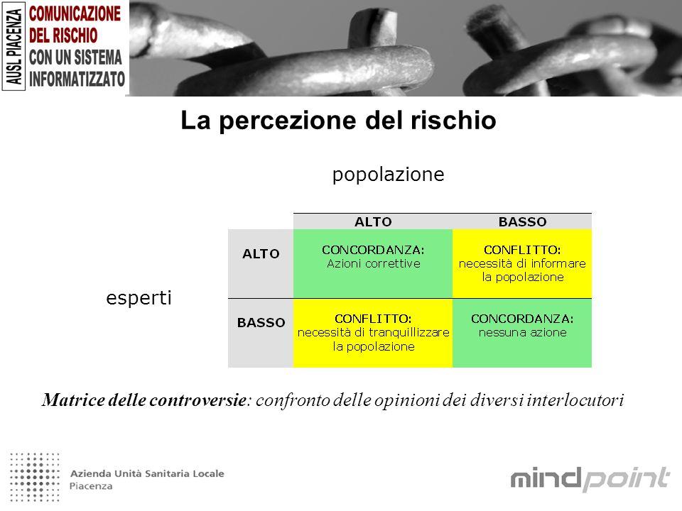 La percezione del rischio popolazione esperti Matrice delle controversie: confronto delle opinioni dei diversi interlocutori