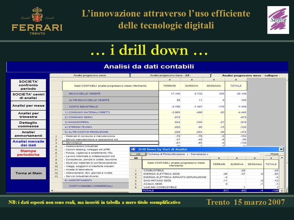 … i drill down … Trento 15 marzo 2007 Linnovazione attraverso luso efficiente delle tecnologie digitali NB: i dati esposti non sono reali, ma inseriti in tabella a mero titolo esemplificativo