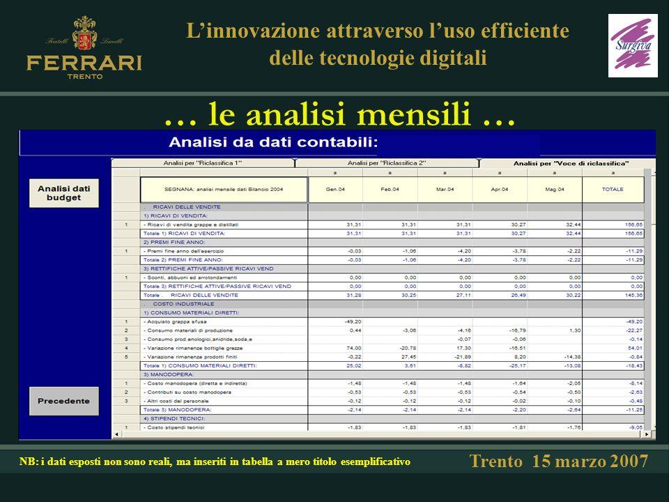 … le analisi mensili … Trento 15 marzo 2007 Linnovazione attraverso luso efficiente delle tecnologie digitali NB: i dati esposti non sono reali, ma inseriti in tabella a mero titolo esemplificativo