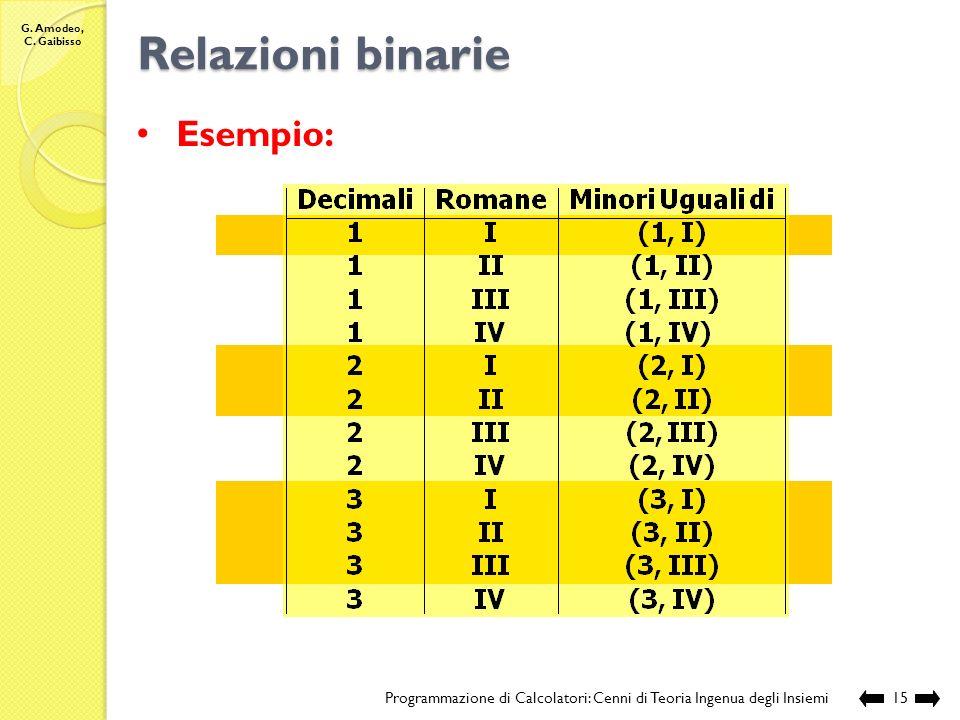 G. Amodeo, C. Gaibisso Relazioni binarie Programmazione di Calcolatori: Cenni di Teoria Ingenua degli Insiemi14 2 1 3 Numeri Decimali II IV I III Nume