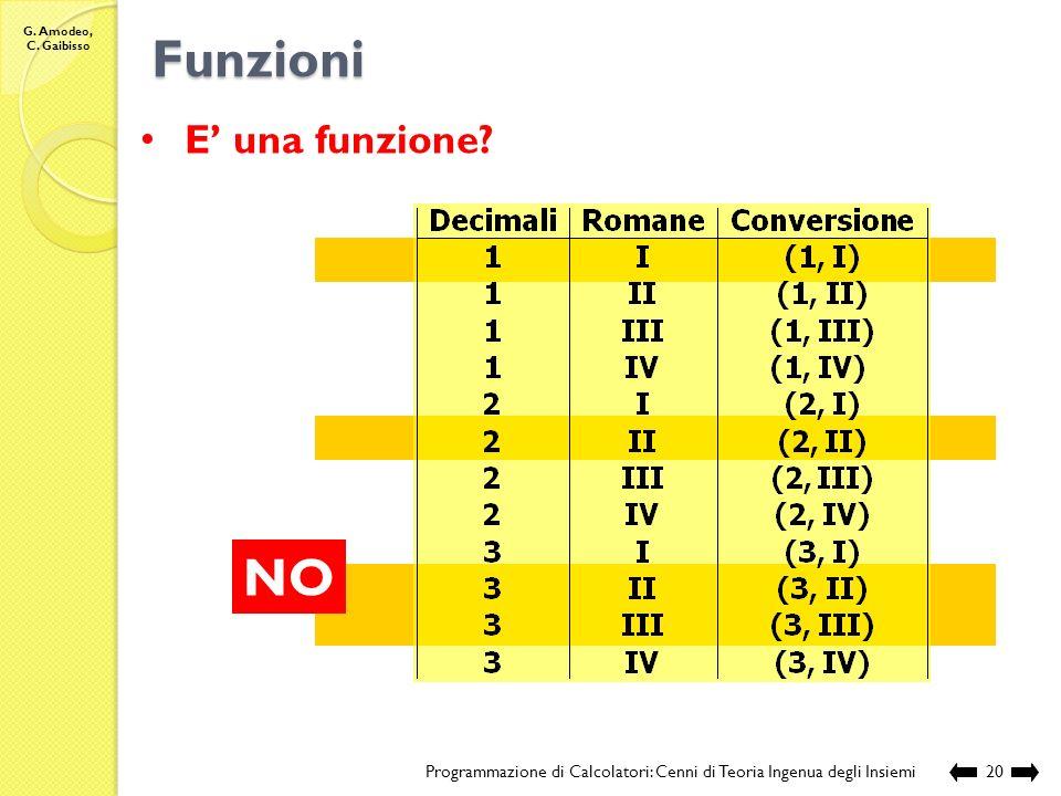 G. Amodeo, C. Gaibisso Funzioni Programmazione di Calcolatori: Cenni di Teoria Ingenua degli Insiemi19 E una funzione? (1, I) (1, II) (1, III) (1, IV)
