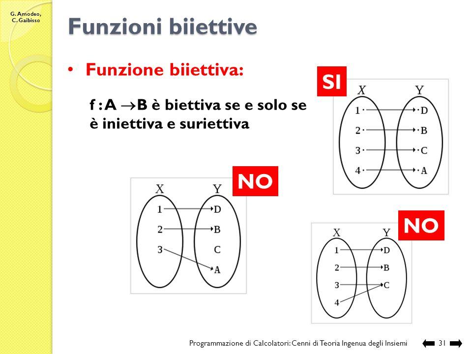 G. Amodeo, C. Gaibisso Funzioni suriettive? Programmazione di Calcolatori: Cenni di Teoria Ingenua degli Insiemi30 La funzione identità La funzione f