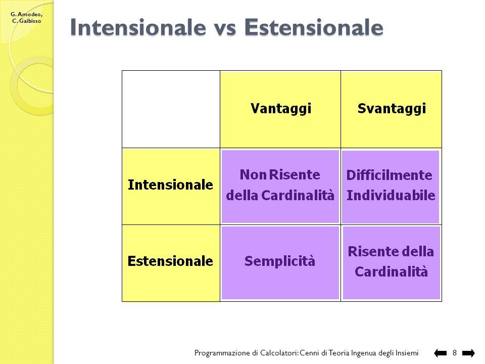 G. Amodeo, C. Gaibisso Intensionale vs Estensionale Programmazione di Calcolatori: Cenni di Teoria Ingenua degli Insiemi7 Esempio: intensionale ? este