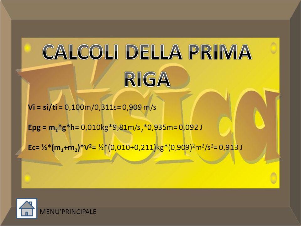 Vi = si/ti = 0,100m/0,311s= 0,909 m/s Epg = m 1 *g*h= 0,010kg*9,81m/s 2 *0,935m= 0,092 J Ec= ½*(m 1 +m 2 )*V 2 = ½*(0,010+0,211)kg*(0,909) 2 m 2 /s 2 = 0,913 J MENUPRINCIPALE