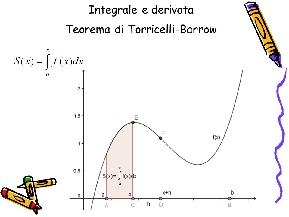 Integrale e derivata Teorema di Torricelli-Barrow
