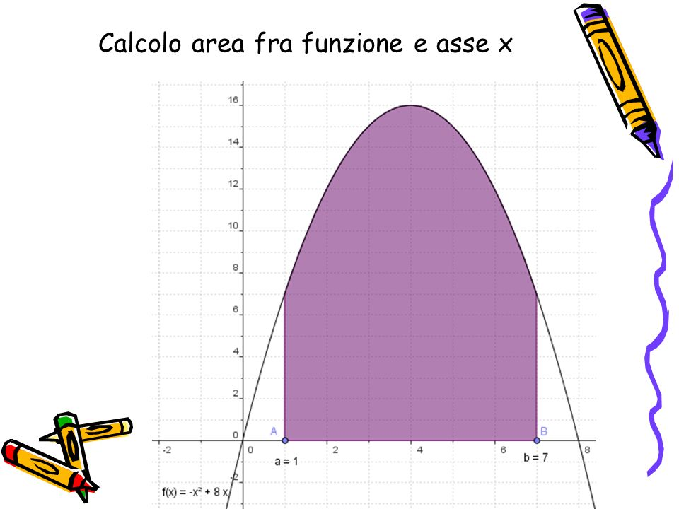 Calcolo area fra funzione e asse x