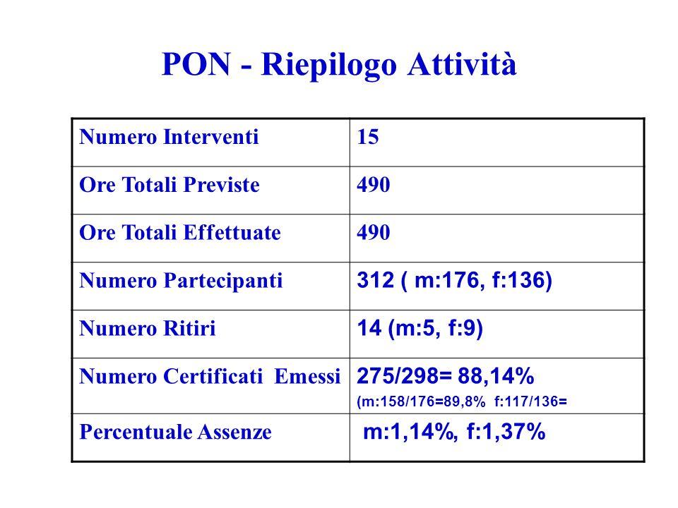 PON - Riepilogo Attività Numero Interventi15 Ore Totali Previste490 Ore Totali Effettuate490 Numero Partecipanti 312 ( m:176, f:136) Numero Ritiri 14 (m:5, f:9) Numero Certificati Emessi 275/298= 88,14% (m:158/176=89,8% f:117/136= Percentuale Assenze m:1,14%, f:1,37%