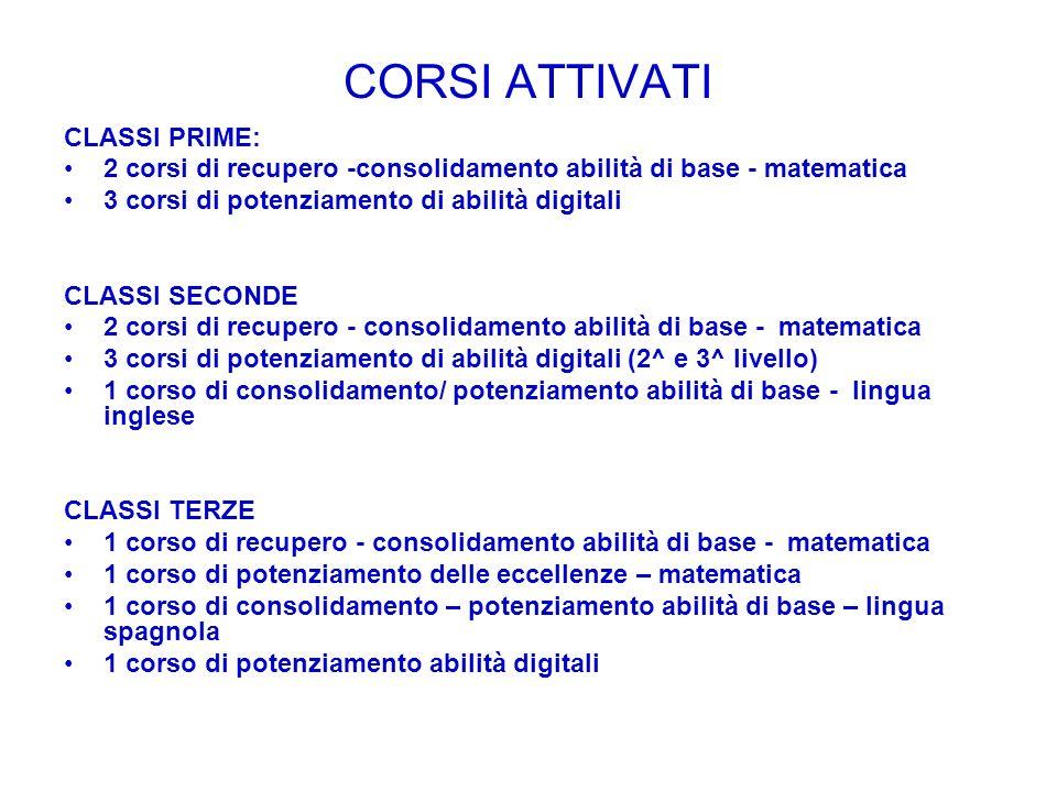CORSI ATTIVATI CLASSI PRIME: 2 corsi di recupero -consolidamento abilità di base - matematica 3 corsi di potenziamento di abilità digitali CLASSI SECONDE 2 corsi di recupero - consolidamento abilità di base - matematica 3 corsi di potenziamento di abilità digitali (2^ e 3^ livello) 1 corso di consolidamento/ potenziamento abilità di base - lingua inglese CLASSI TERZE 1 corso di recupero - consolidamento abilità di base - matematica 1 corso di potenziamento delle eccellenze – matematica 1 corso di consolidamento – potenziamento abilità di base – lingua spagnola 1 corso di potenziamento abilità digitali