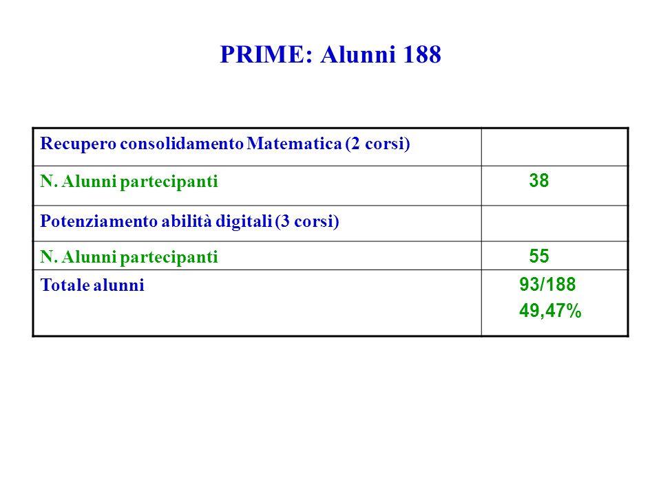 PRIME: Alunni 188 Recupero consolidamento Matematica (2 corsi) N. Alunni partecipanti 38 Potenziamento abilità digitali (3 corsi) N. Alunni partecipan