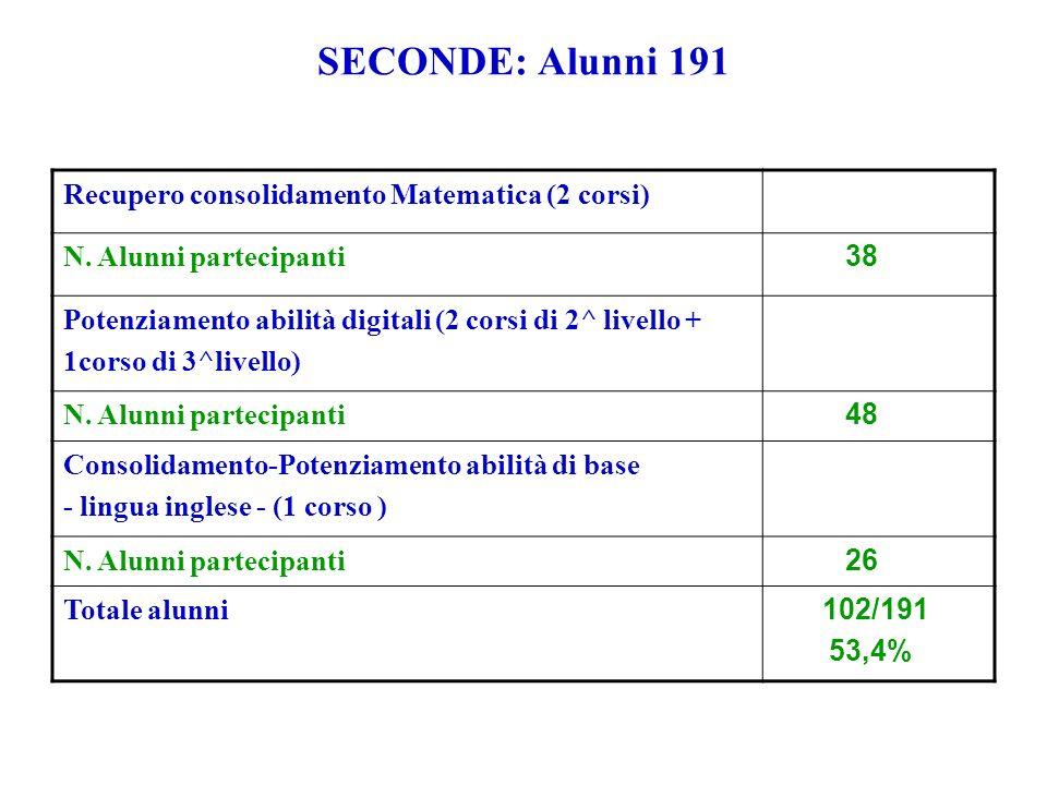 SECONDE: Alunni 191 Recupero consolidamento Matematica (2 corsi) N. Alunni partecipanti 38 Potenziamento abilità digitali (2 corsi di 2^ livello + 1co