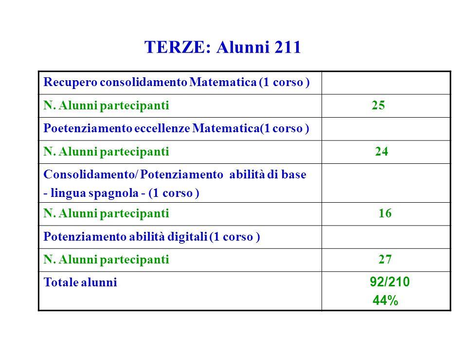 TERZE: Alunni 211 Recupero consolidamento Matematica (1 corso ) N. Alunni partecipanti 25 Poetenziamento eccellenze Matematica(1 corso ) N. Alunni par