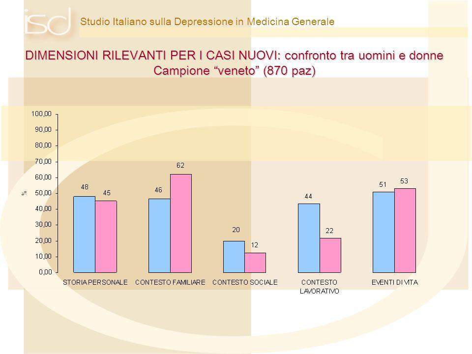 Studio Italiano sulla Depressione in Medicina Generale DIMENSIONI RILEVANTI PER I CASI NUOVI: confronto tra uomini e donne Campione veneto (870 paz)