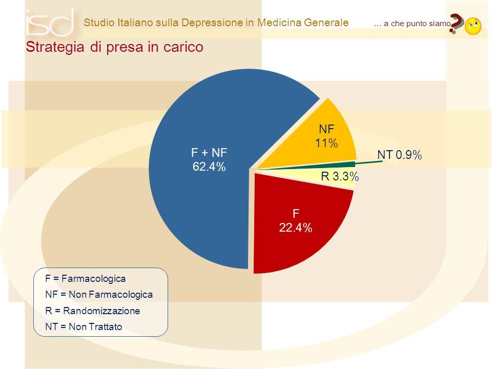 Studio Italiano sulla Depressione in Medicina Generale Strategia di presa in carico … a che punto siamo ? ? F = Farmacologica NF = Non Farmacologica R