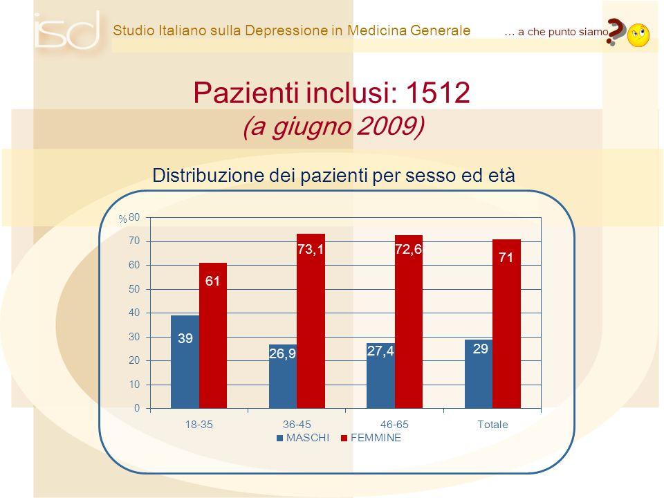 Studio Italiano sulla Depressione in Medicina Generale … a che punto siamo ? ? Pazienti inclusi: 1512 (a giugno 2009) Distribuzione dei pazienti per s
