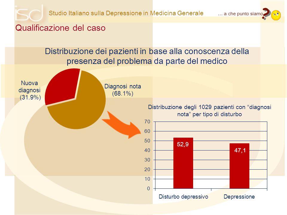 Studio Italiano sulla Depressione in Medicina Generale Inquadramento diagnostico Distribuzione dei pazienti per numero di sintomi 1 - 2 sintomi 3 – 4 sintomi >= 5 sintomi Umore depresso93.0 Stanchezza, perdita di energia90.2 Disturbi del sonno83.9 Perdita di interesse81.5 Difficoltà di concentrazione/memoria79.4 Sensi di colpa, perdita di fiducia77.7 Agitazione/rallentamento motorio68.3 Disturbi di alimentazione61.3 Pensieri di morte, ideazioni suicidarie36.6 Frequenza dei sintomi Sintomo % Altri sintomi (somatici e non): 36.7% … a che punto siamo .