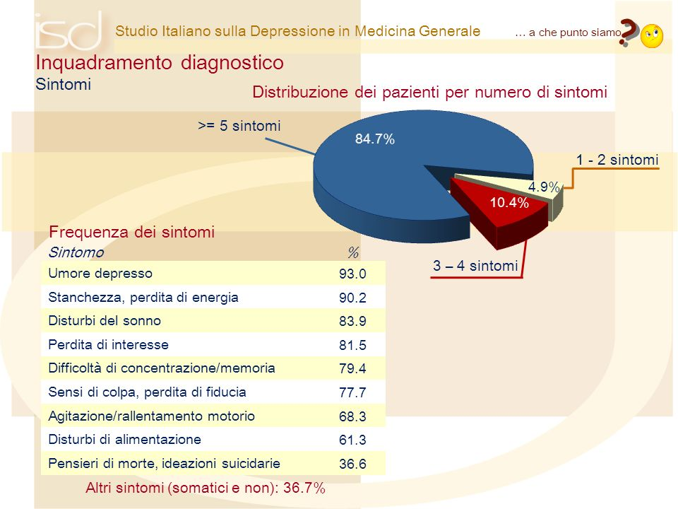 Studio Italiano sulla Depressione in Medicina Generale Inquadramento diagnostico Distribuzione dei pazienti per numero di sintomi 1 - 2 sintomi 3 – 4
