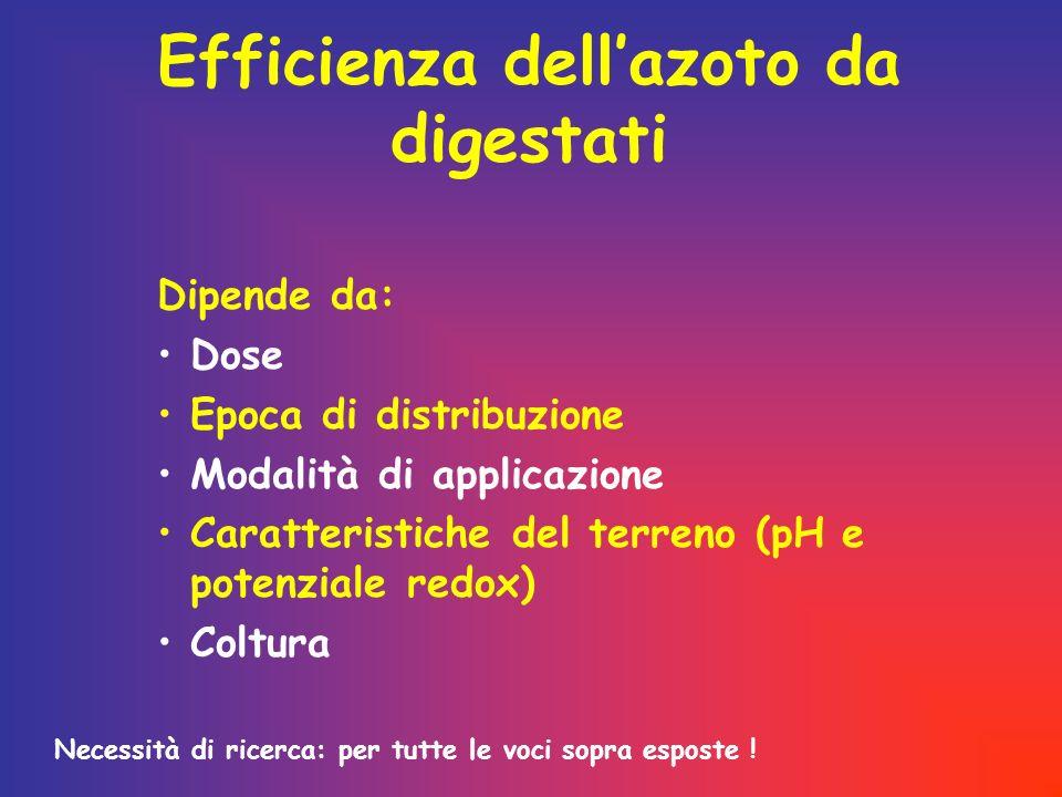 Efficienza dellazoto da digestati Dipende da: Dose Epoca di distribuzione Modalità di applicazione Caratteristiche del terreno (pH e potenziale redox)