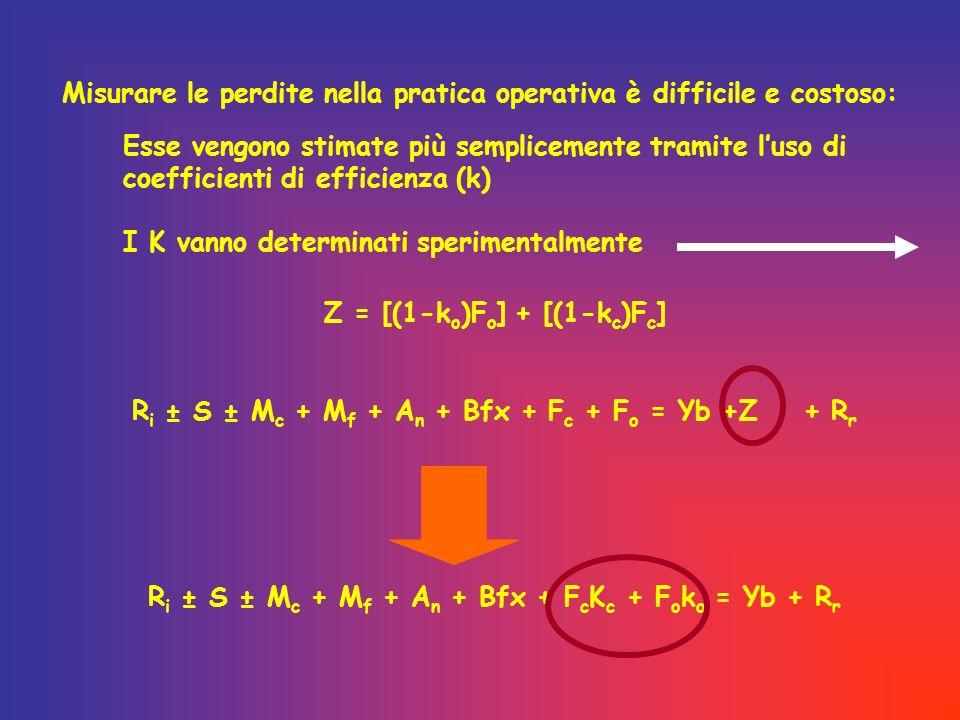 Esse vengono stimate più semplicemente tramite luso di coefficienti di efficienza (k) I K vanno determinati sperimentalmente Misurare le perdite nella pratica operativa è difficile e costoso: Z = [(1-k o )F o ] + [(1-k c )F c ] R i ± S ± M c + M f + A n + Bfx + F c + F o = Yb +Z + R r R i ± S ± M c + M f + A n + Bfx + F c K c + F o k o = Yb + R r