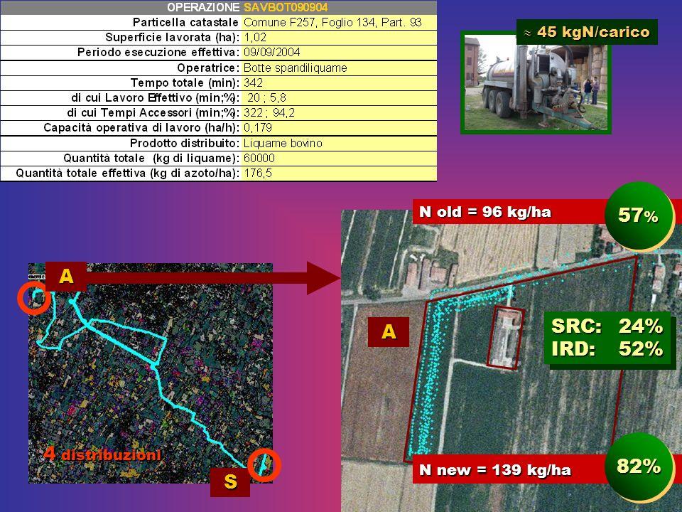 S A A SRC: 24% IRD: 52% SRC: 24% IRD: 52% 4 distribuzioni 45 kgN/carico 45 kgN/carico N old = 96 kg/ha 57 % N new = 139 kg/ha 82%