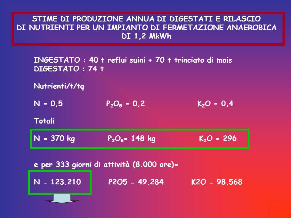 STIME DI PRODUZIONE ANNUA DI DIGESTATI E RILASCIO DI NUTRIENTI PER UN IMPIANTO DI FERMETAZIONE ANAEROBICA DI 1,2 MkWh INGESTATO : 40 t reflui suini + 70 t trinciato di mais DIGESTATO : 74 t Nutrienti/t/tq N = 0,5 P 2 O 5 = 0,2 K 2 O = 0,4 Totali N = 370 kg P 2 O 5 = 148 kg K 2 O = 296 e per 333 giorni di attività (8.000 ore)= N = 123.210 P2O5 = 49.284 K2O = 98.568