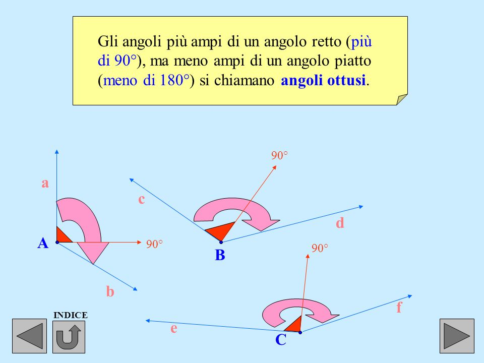 Gli angoli più ampi di un angolo retto (più di 90°), ma meno ampi di un angolo piatto (meno di 180°) si chiamano angoli ottusi.