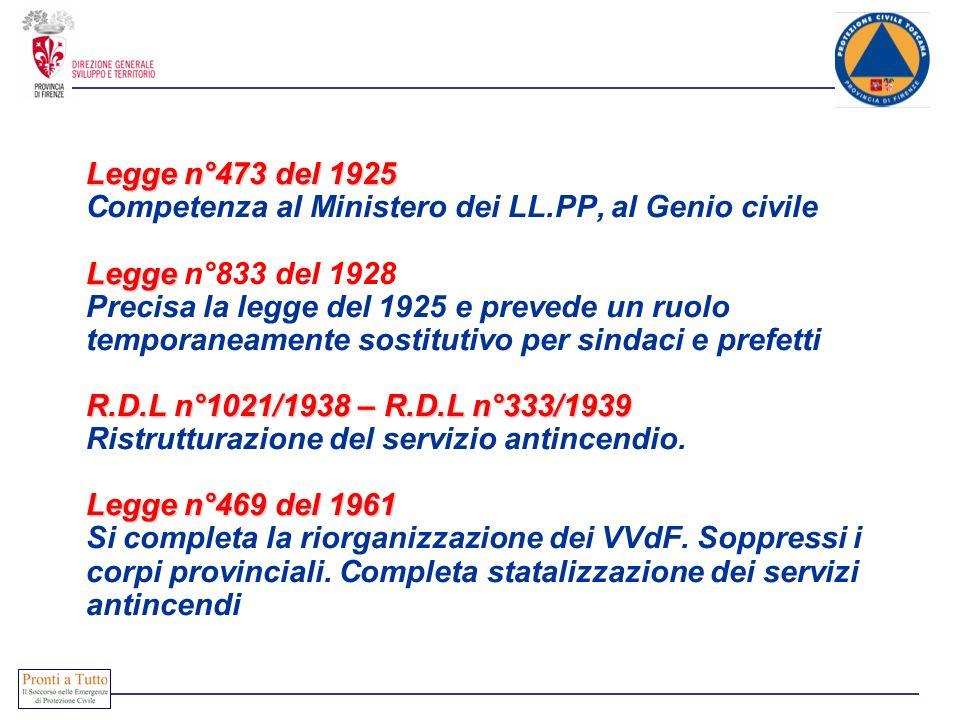 Legge n°473 del 1925 Legge R.D.L n°1021/1938 – R.D.L n°333/1939 Legge n°469 del 1961 Legge n°473 del 1925 Competenza al Ministero dei LL.PP, al Genio