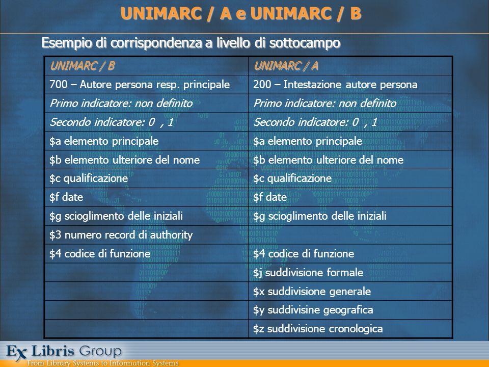 Esempio di corrispondenza a livello di sottocampo UNIMARC / A e UNIMARC / B UNIMARC / B UNIMARC / A 700 – Autore persona resp. principale200 – Intesta