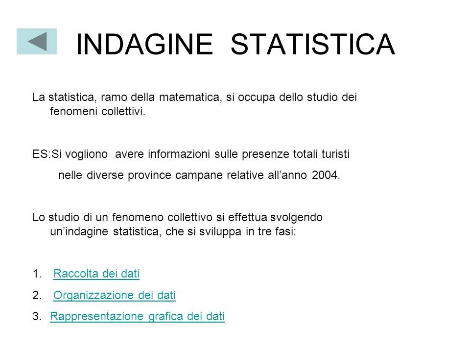 INDAGINE STATISTICA La statistica, ramo della matematica, si occupa dello studio dei fenomeni collettivi. ES:Si vogliono avere informazioni sulle pres