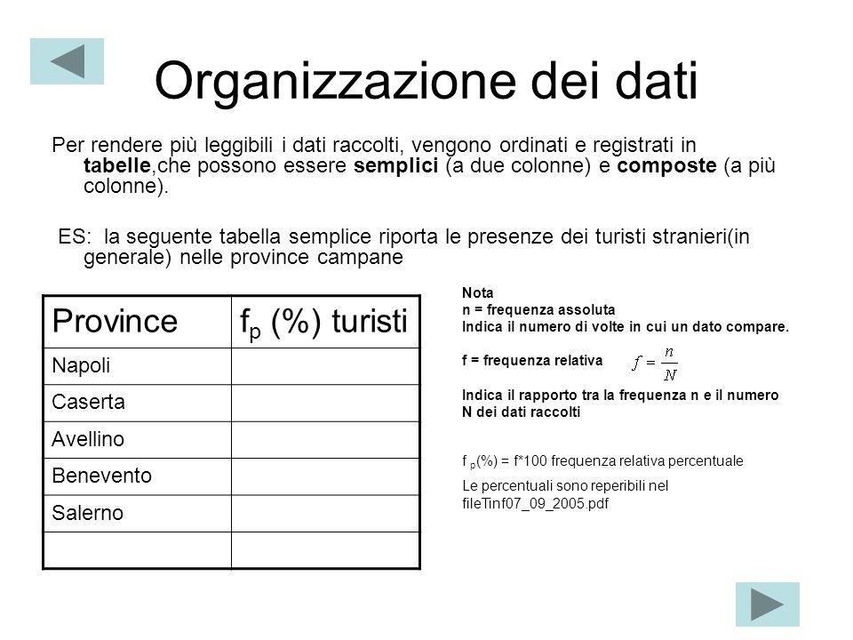 Organizzazione dei dati Per rendere più leggibili i dati raccolti, vengono ordinati e registrati in tabelle,che possono essere semplici (a due colonne