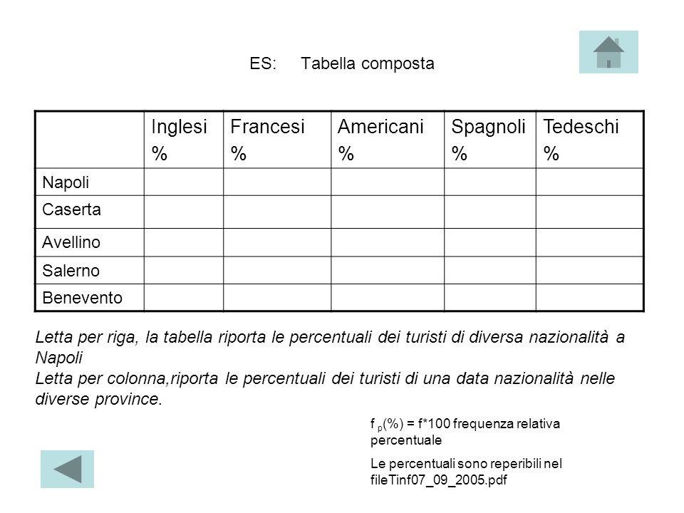 ES: Tabella composta Inglesi % Francesi % Americani % Spagnoli % Tedeschi % Napoli Caserta Avellino Salerno Benevento Letta per riga, la tabella ripor