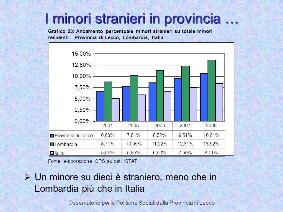 Osservatorio per le Politiche Sociali della Provincia di Lecco I minori stranieri in provincia … Un minore su dieci è straniero, meno che in Lombardia