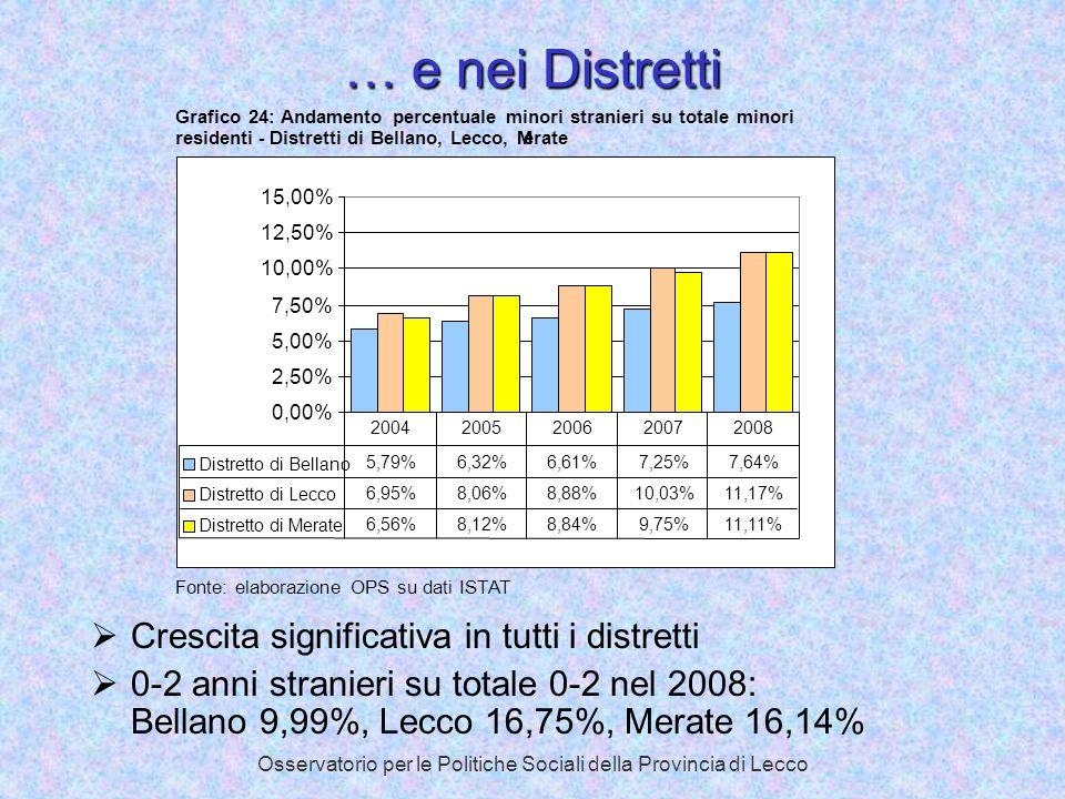 Osservatorio per le Politiche Sociali della Provincia di Lecco … e nei Distretti Crescita significativa in tutti i distretti 0-2 anni stranieri su tot
